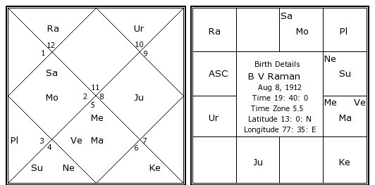 RAMAN'S HOROSCOPE